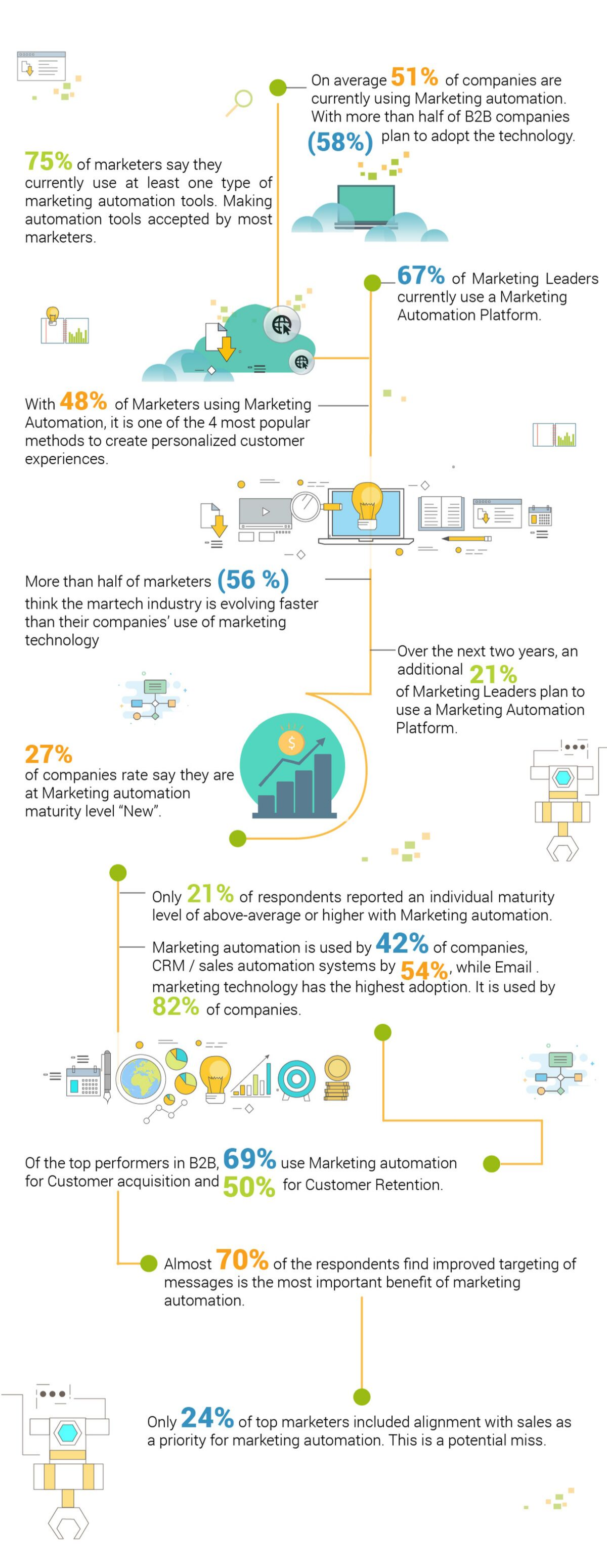 Marketing Automation Facts